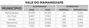 VALE DO MAMANGUAPE 300x97 - QUASE 100 MIL ELEITORES A MAIS: Saiba o tamanho do eleitorado paraibano em 2020 e quais os maiores colégios eleitorais do estado por região