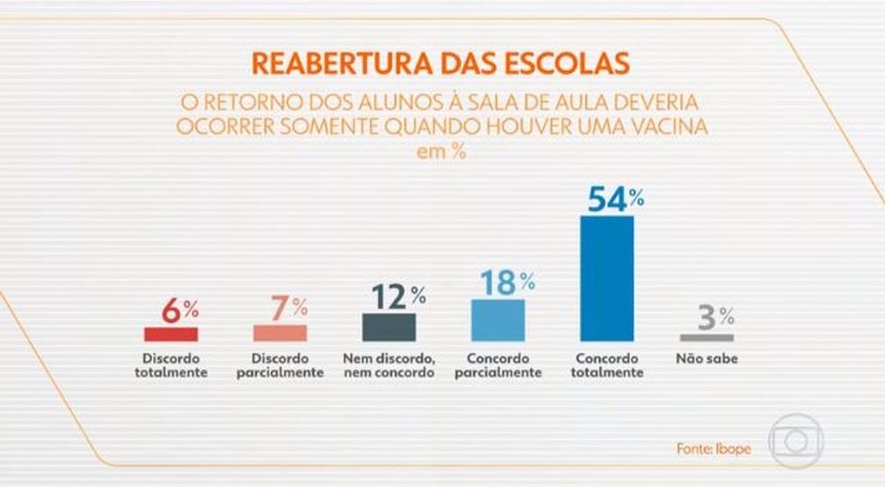 reabertura escolas ibope - PESQUISA IBOPE: Para 72% dos brasileiros das classes A, B e C, escolas só devem reabrir após vacina