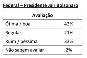 F35D806F 03CC 4A5E 8A18 BF47FB13F96C 300x201 - IBOPE EM JOÃO PESSOA: Bolsonaro supera João Azevêdo e Luciano Cartaxo em avaliação positiva