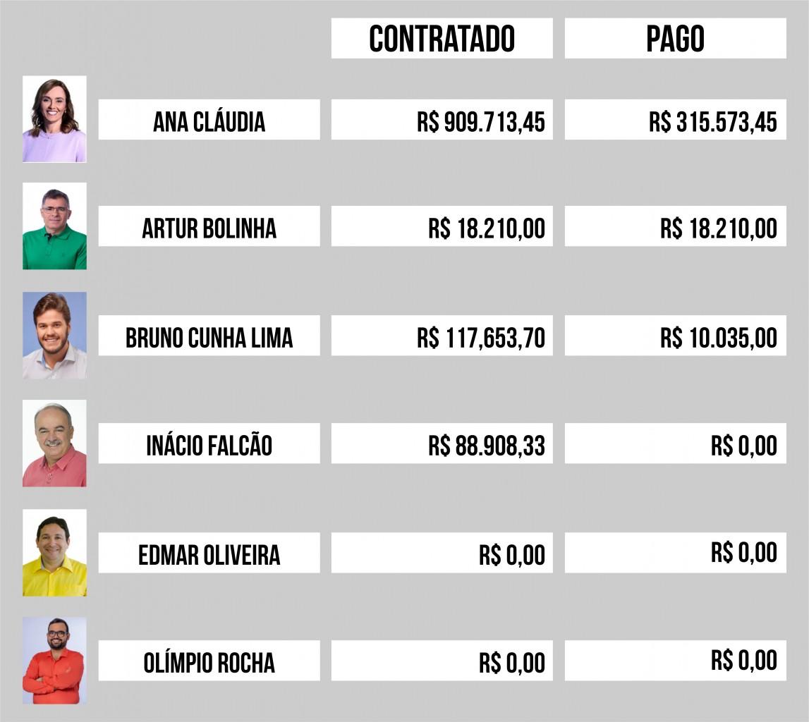 GASTOS - QUASE R$ 1 MILHÃO: Ana Cláudia é a candidata que mais gastou durante a campanha em Campina Grande - VEJA OS VALORES