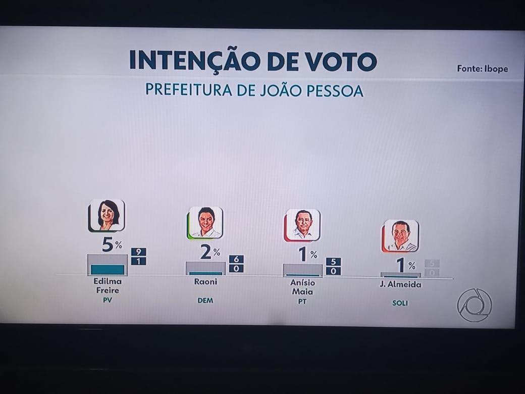 WhatsApp Image 2020 10 05 at 19.35.13 1 - ELEIÇÕES 2020: Pesquisa IBOPE aponta empate entre candidatos a prefeito de João Pessoa; veja os números