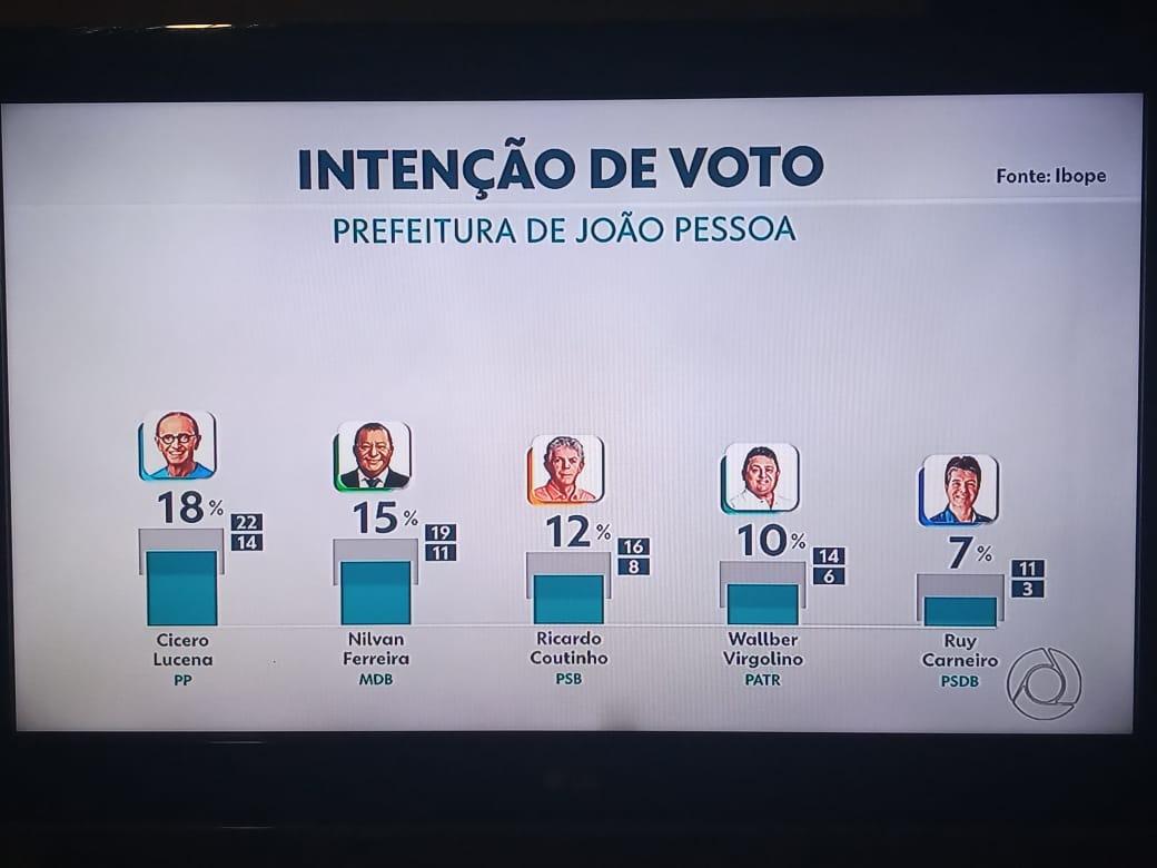 WhatsApp Image 2020 10 05 at 19.35.13 - ELEIÇÕES 2020: Pesquisa IBOPE aponta empate entre candidatos a prefeito de João Pessoa; veja os números