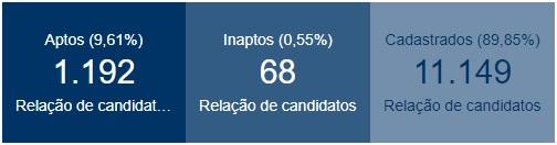 candidatos aptos - Cerca de 10% dos candidatos paraibanos já estão aptos para disputar as eleições