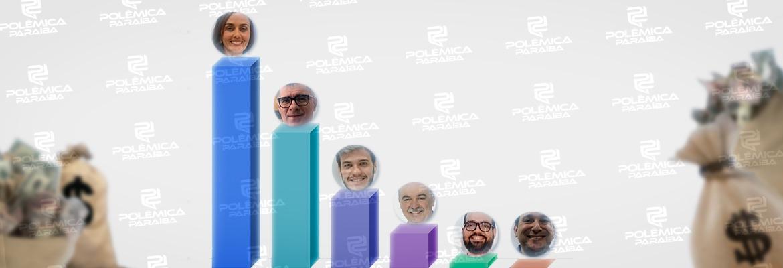 doacoes candidatos cg - QUASE R$ 4 MILHÕES: Veja quanto cada um dos candidatos a prefeito de Campina Grande já recebeu em doações para suas campanhas