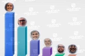 QUASE R$ 4 MILHÕES: Veja quanto cada um dos candidatos a prefeito de Campina Grande já recebeu em doações para suas campanhas