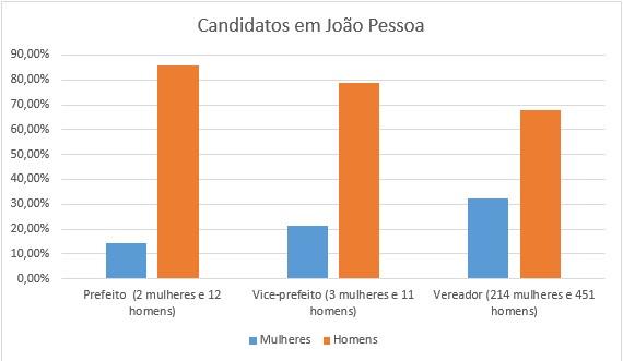 grafico joao pessoa 1 - ELEIÇÕES MUNICIPAIS: Mais de 30% dos candidatos na Paraíba são mulheres; JP e CG seguem a média estadual – VEJA GRÁFICOS