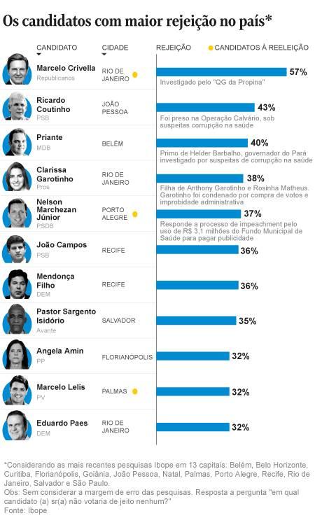 rejeicao o globo - DESTAQUE NACIONAL: Ricardo Coutinho aparece em segundo lugar em índice de rejeição entre candidatos a prefeito