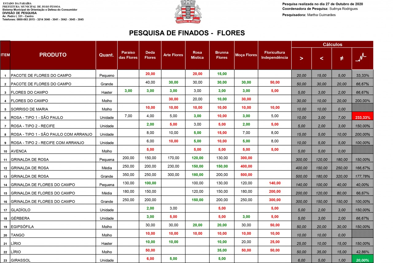 tabela 02 - Dia de Finados: preço de flores chega até R$ 500 em floriculturas de João Pessoa