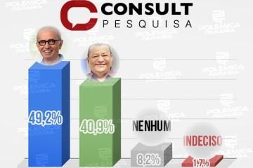 Pesquisa Consult/Arapuan aponta Cícero com 49,2% contra 40,9% de Nilvan a cinco dias da eleição; veja os números