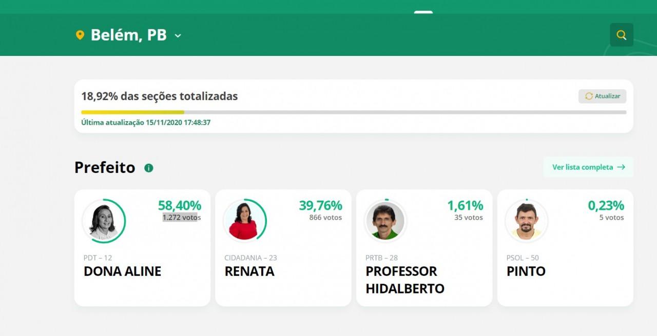 9993 - APURAÇÃO PARCIAL EM BELÉM: Dona Aline lidera com mais de 50% dos votos