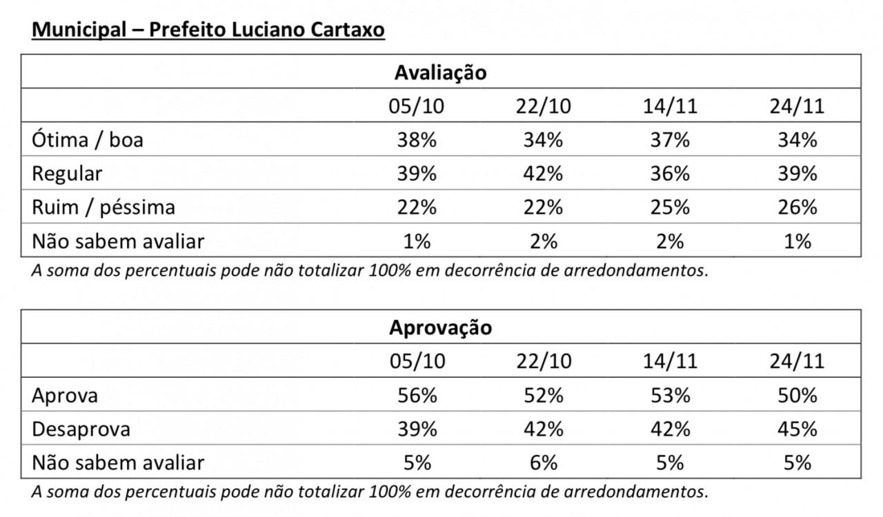 CC506B12 E55A 4E6A BB02 0A99B136D458 - PESQUISA IBOPE: Bolsonaro chega a 41% de rejeição em João Pessoa