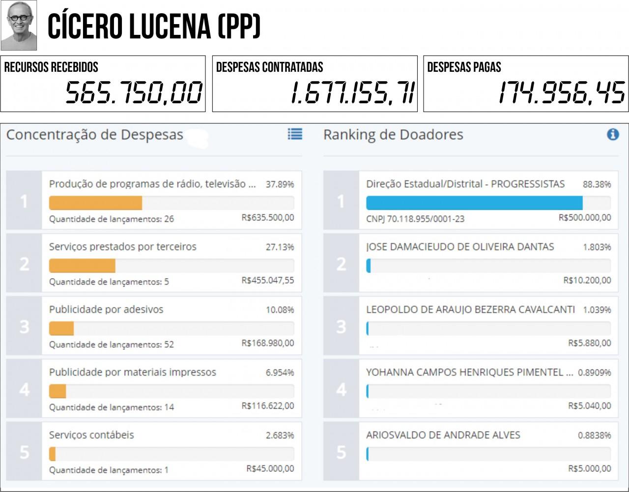 CICERO LUCENA PP - 2ª PRESTAÇÃO DE CONTAS: Seis candidatos à PMJP gastaram mais do que arrecadaram - VEJA QUEM SÃO