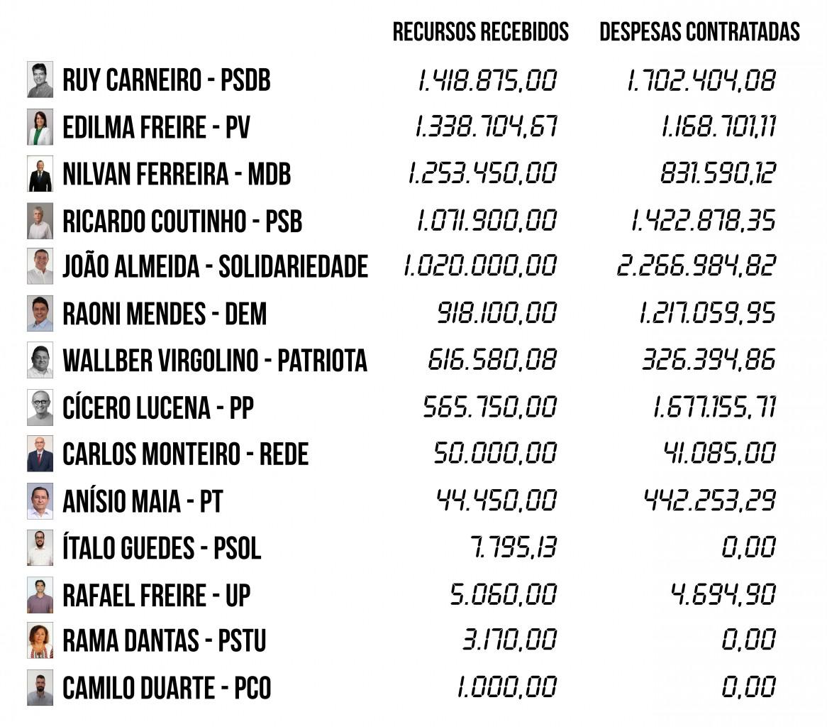 CONTAS 1 - 2ª PRESTAÇÃO DE CONTAS: Seis candidatos à PMJP gastaram mais do que arrecadaram - VEJA QUEM SÃO
