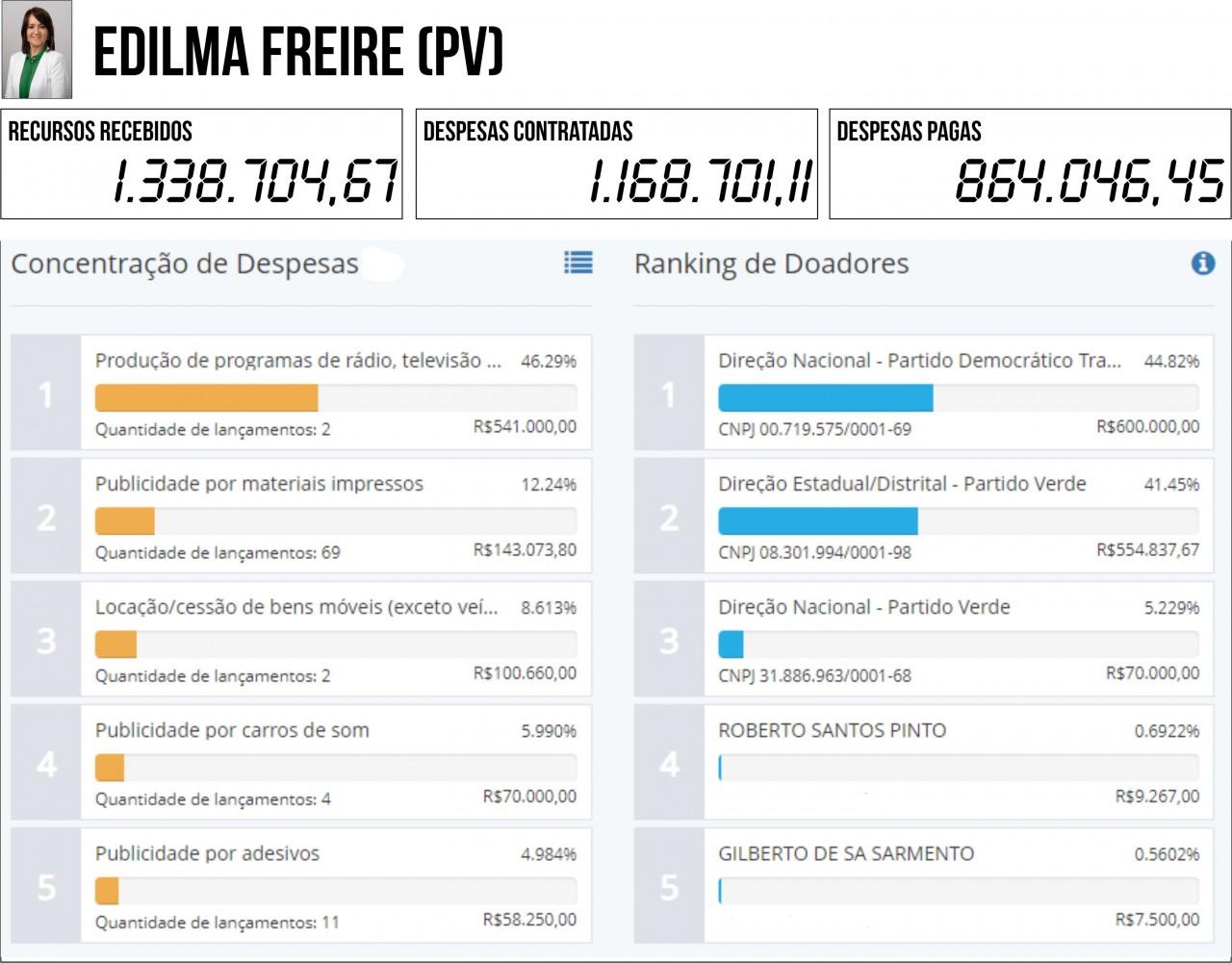 EDILMA FREIRE PV - 2ª PRESTAÇÃO DE CONTAS: Seis candidatos à PMJP gastaram mais do que arrecadaram - VEJA QUEM SÃO