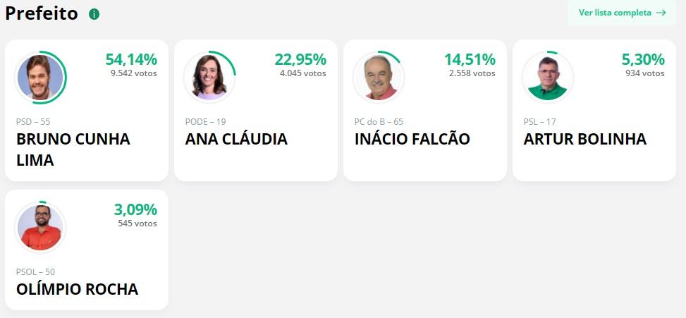 Parcial cg 2 - APURAÇÃO PARCIAL EM CAMPINA GRANDE: Bruno Cunha Lima lidera com 54,14%