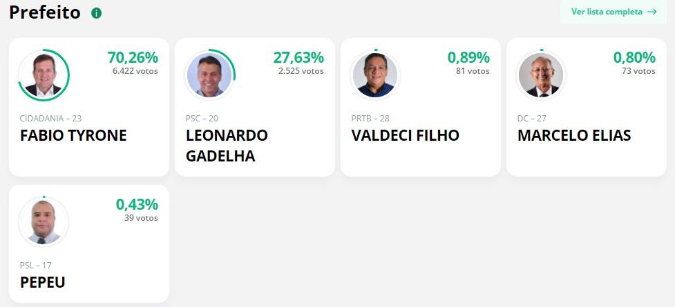 Parcial sousa 1 - APURAÇÃO PARCIAL EM SOUSA: Fábio Tyrone lidera com 70,26%