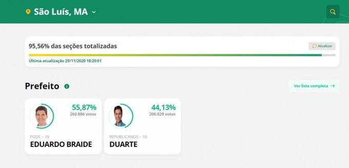SM - ELIÇÕES 2020: Eduardo Braide é eleito o novo prefeito de São Luís- MA