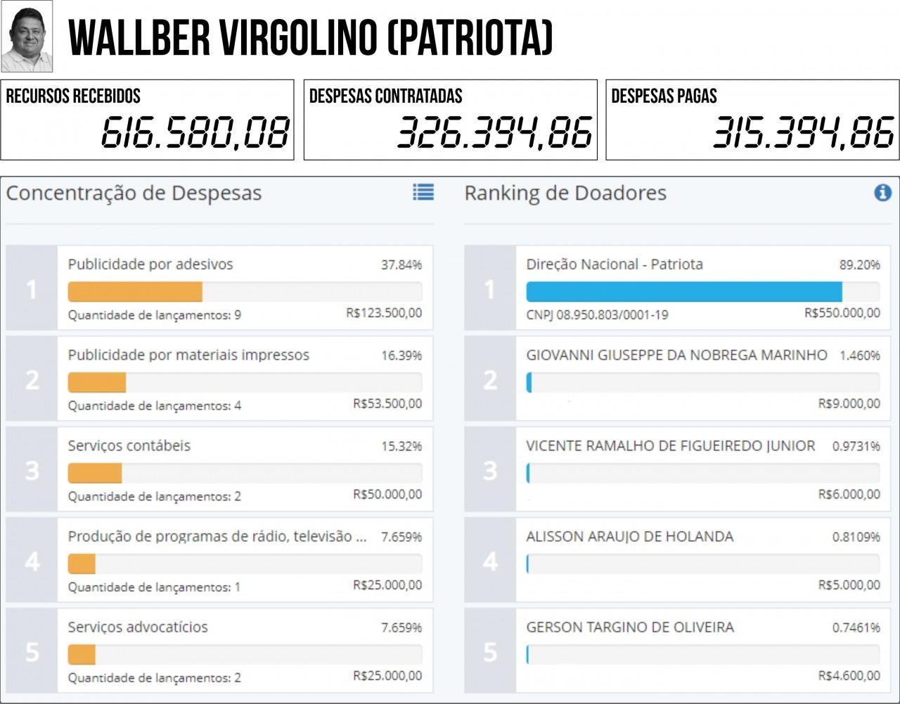 WALLBER VIRGOLINO PATRIOTA - 2ª PRESTAÇÃO DE CONTAS: Seis candidatos à PMJP gastaram mais do que arrecadaram - VEJA QUEM SÃO