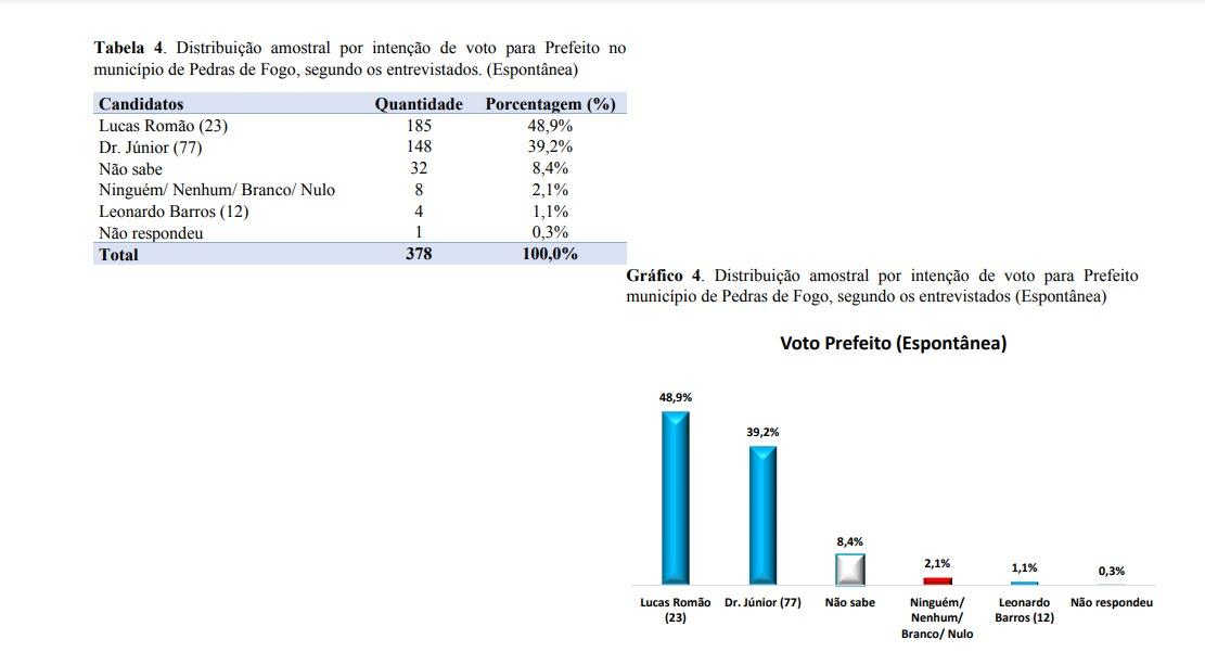 WhatsApp Image 2020 11 07 at 07.30.07 - Pesquisa IMAPE/Polêmica Paraíba aponta vitória de Lucas Romão em Pedras de Fogo com 49,7% dos votos; veja os números