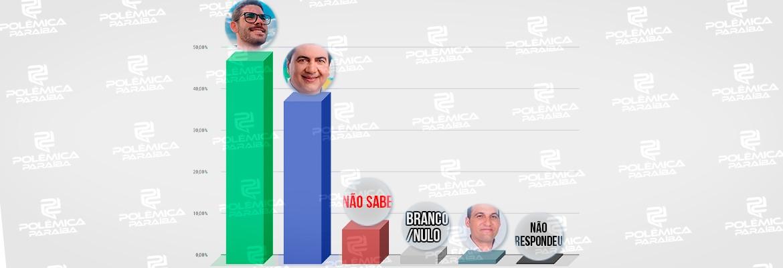 WhatsApp Image 2020 11 14 at 16.25.23 - ELEIÇÕES EM PEDRAS DE FOGO: pesquisa Polêmica Paraíba/IMAPE aponta Lucas Romão como o favorito para vencer, com 48,9% das intenções de voto