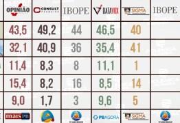 SEGUNDO TURNO EM JP: seis pesquisas registradas; quem acerta ou chega mais perto do resultado final?! Confira os números