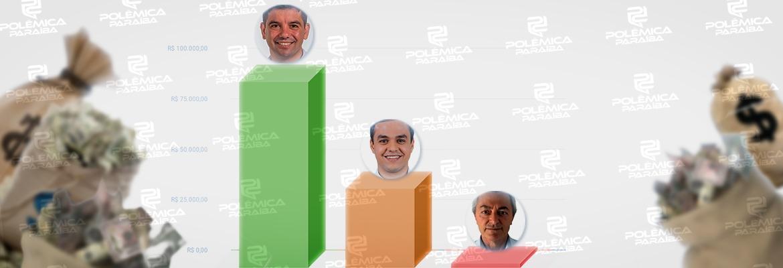 candidatos bananeiras gastos - GASTOS EM BANANEIRAS: candidatos a prefeito somam mais de R$ 133 mil em despesas de campanha; veja quanto cada um gastou