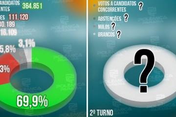 SEGUNDO TURNO: confira em números o perfil do eleitor pessoense nestas eleições – VEJA GRÁFICOS