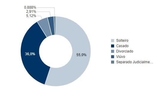 estado civil joão pessoa - SEGUNDO TURNO: confira em números o perfil do eleitor pessoense nestas eleições – VEJA GRÁFICOS