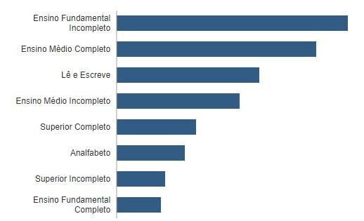 grau de instrucao - QUASE 3 MILHÕES: conheça o perfil do eleitorado paraibano apto a votar