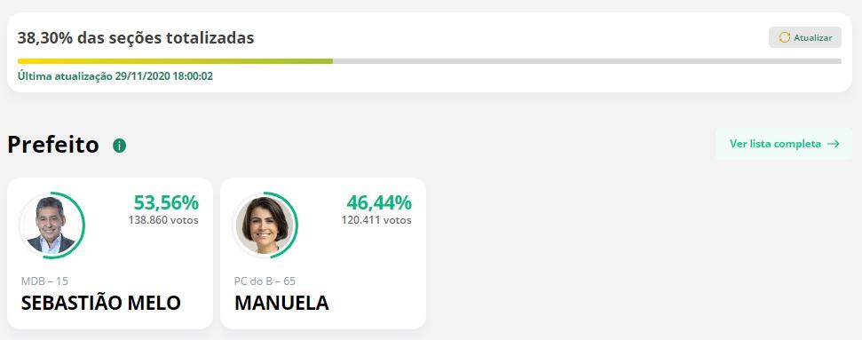 parcial 1 poa - PARCIAL EM PORTO ALEGRE: Sebastião Melo tem 53,56%; Manuela D´Ávila tem 46,44%