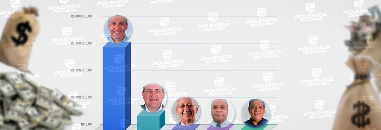 sousa candidatos - ELEIÇÕES 2020: despesas de candidatos a prefeito em Sousa ultrapassa R$ 360 mil; um deles acumula 84% dos gastos – CONFIRA DADOS