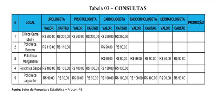 tab3 - NOVEMBRO AZUL: Procon-PB realiza pesquisa de exames clínicos, laboratoriais e consultas médicas para o homem - CONFIR
