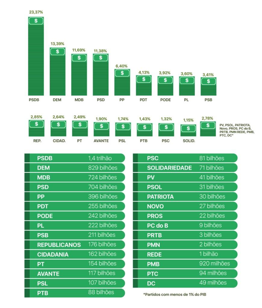 Infográficos Farol PIB V4 870x1024 1 - O novo mapa do poder municipal: Congresso em Foco detalha com dados e análises as eleições 2020