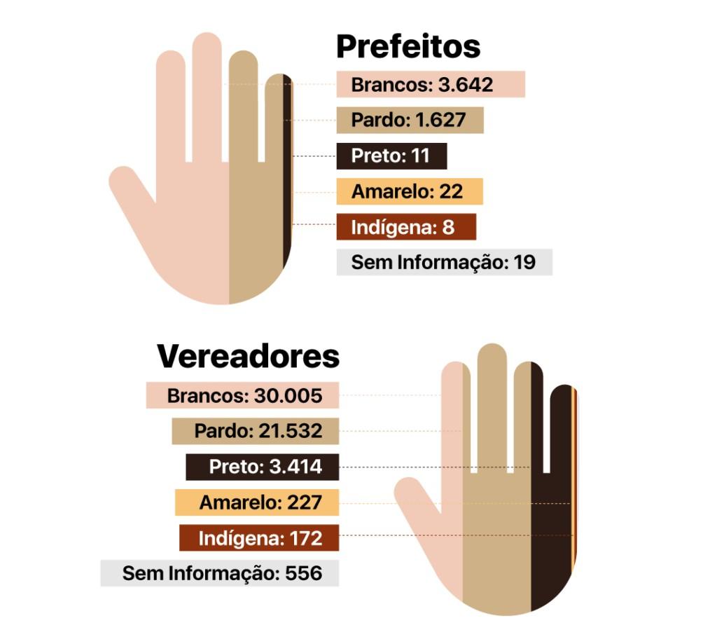 Infográficos Farol cor e raca V4 1024x919 1 - O novo mapa do poder municipal: Congresso em Foco detalha com dados e análises as eleições 2020