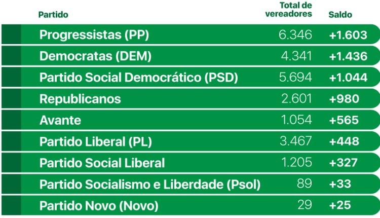 Infográficos Farol mais vereadores 750x430 1 - O novo mapa do poder municipal: Congresso em Foco detalha com dados e análises as eleições 2020
