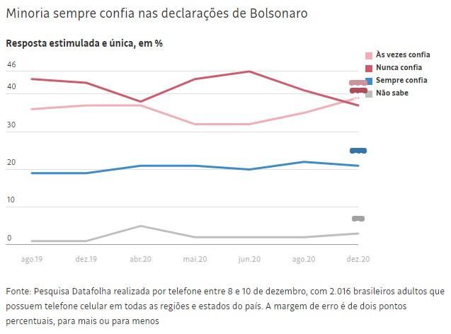datafolha 4 - Avaliação de Bolsonaro se mantém no melhor nível, revela Datafolha