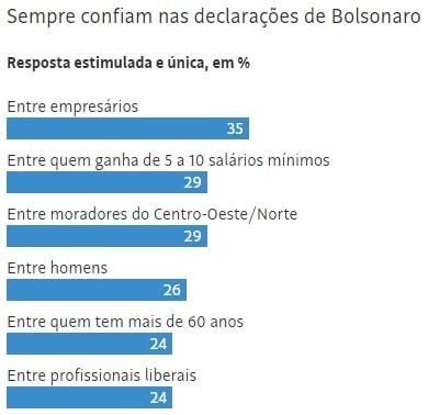 datafolha 5 - Avaliação de Bolsonaro se mantém no melhor nível, revela Datafolha