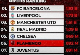 Flamengo terminou 2020 no sexto lugar do ranking mundial de interações nas redes sociais