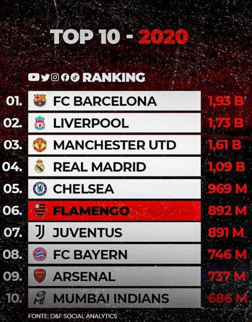 ranking redes sociais - Flamengo terminou 2020 no sexto lugar do ranking mundial de interações nas redes sociais