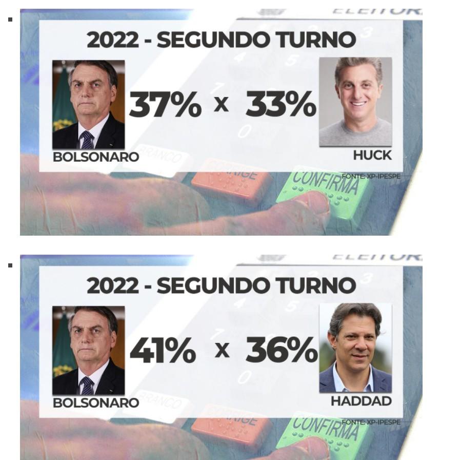 2 - XP/Ipespe: Moro vence Bolsonaro no segundo turno - VEJA NÚMEROS