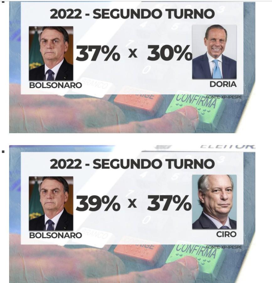 3 - XP/Ipespe: Moro vence Bolsonaro no segundo turno - VEJA NÚMEROS