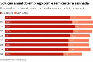 Capturar.JPG9ii - Número de brasileiros com carteira assinada é o menor desde 2012, mostra IBGE