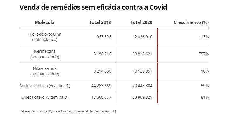 Capturar.JPGEWW - RISCO PARA A SAÚDE: Venda de remédios que não funcionam contra a Covid dispara no Brasil