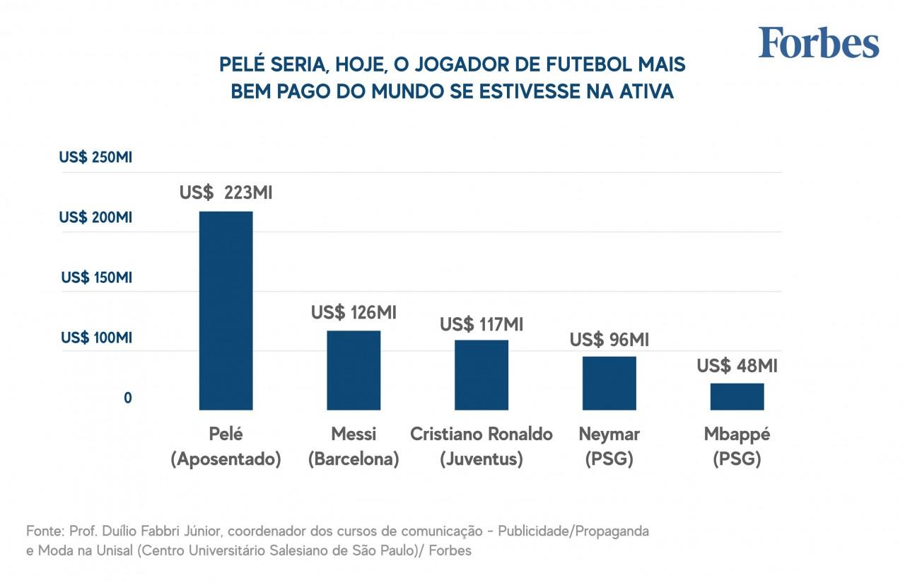 GRAFICO JOGADORES MAIS BEM PAGOS DO MUNDO HOJE FORBES FEV21 01 01 1 - US$ 223 MILHÕES POR ANO: Pelé seria o jogador mais bem pago do mundo, se ainda atuasse nos dias de hoje
