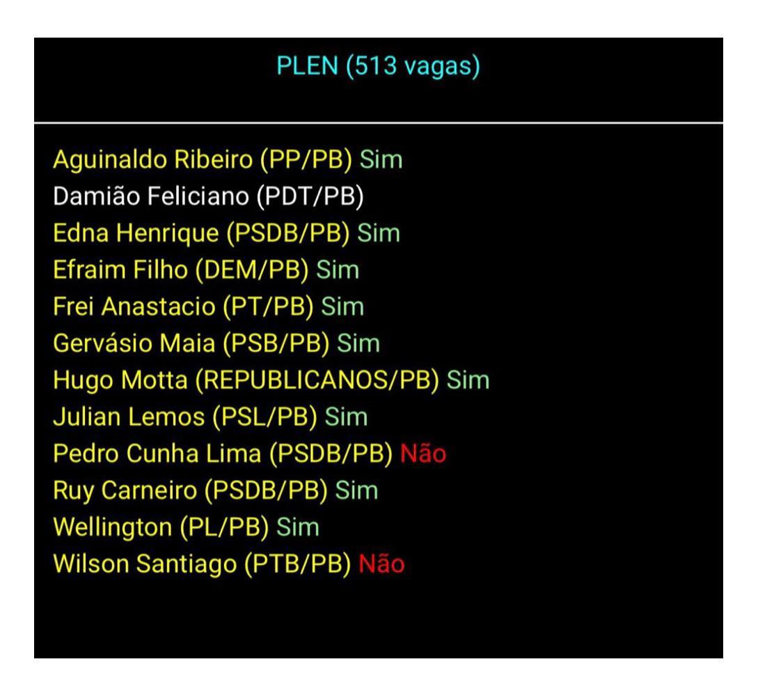 WhatsApp Image 2021 02 19 at 21.03.17 - PRISÃO DE DANIEL SILVEIRA MANTIDA: saiba como votou a bancada paraibana