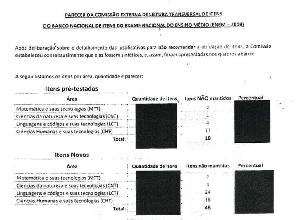 enem 1 - Comissão do Enem sugeriu 'não utilizar' 66 questões do banco de itens e alterar 'ditadura' por 'regime militar'