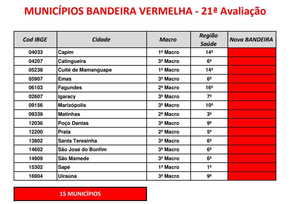 bandeira vermelha 21 avaliacao novo normal pb - NOVA AVALIAÇÃO DA PANDEMIA: Número de municípios em bandeira vermelha quase dobra na Paraíba; confira