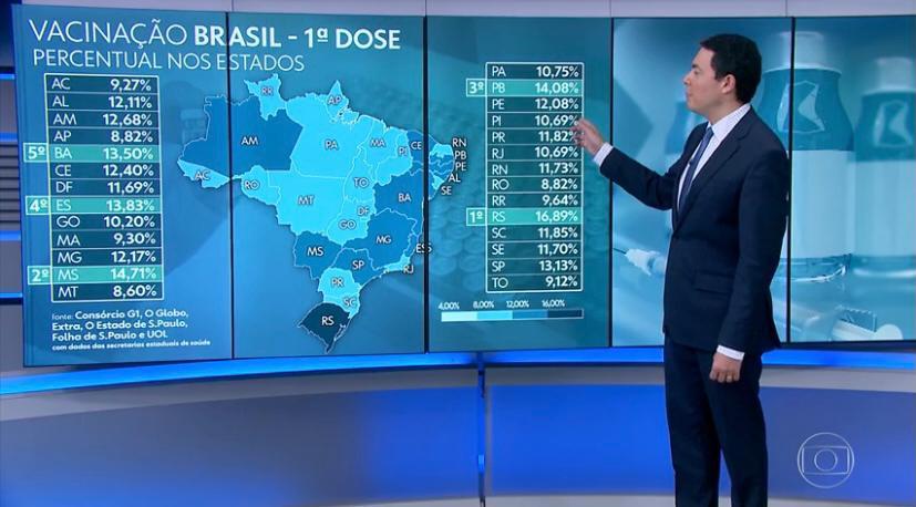 WhatsApp Image 2021 04 18 at 07.28.52 1 - Paraíba encerra a semana com a maior redução no número de mortes do Brasil e como o estado que mais vacina no NE
