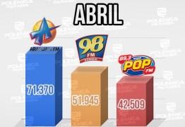 NO TOPO DO RANKING ( JOÃO PESSOA ) : pelo quarto mês consecutivo a Arapuan FM fica em primeiro lugar entre as rádios mais acessadas do RadiosNeT