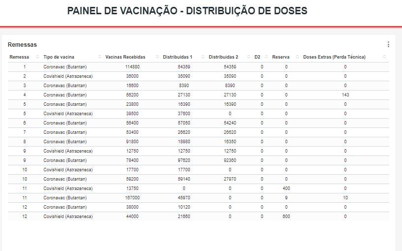 painel - População paraibana pode acompanhar distribuição de vacinas contra a Covid-19, através de ferramenta - Confira